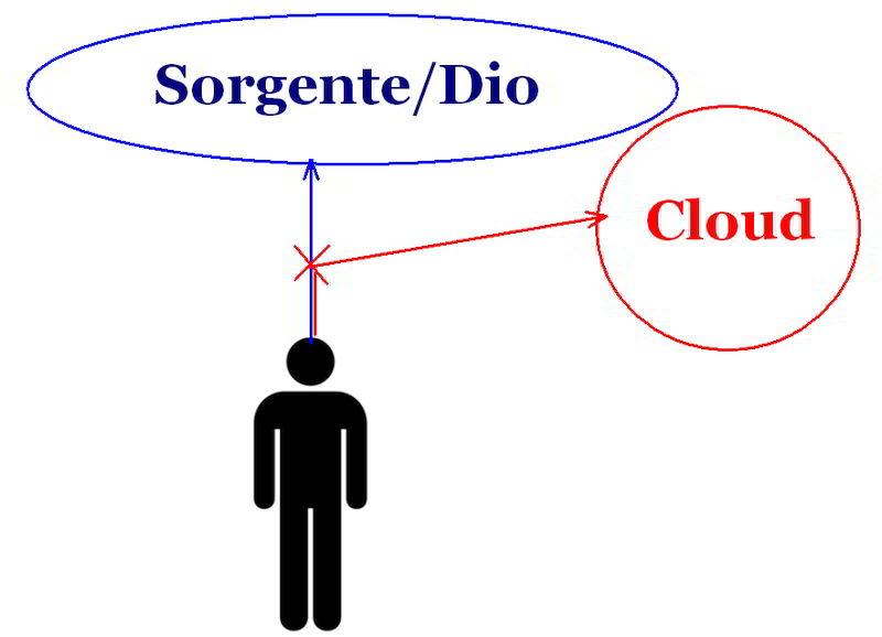 deviazione sorgente cloud