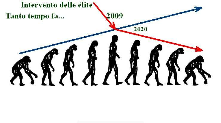 Evoluzione e involuzione dell'uomo